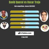 David Querol vs Oscar Trejo h2h player stats