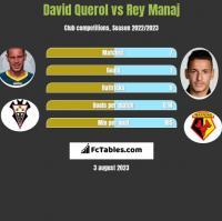 David Querol vs Rey Manaj h2h player stats