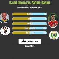 David Querol vs Yacine Qasmi h2h player stats
