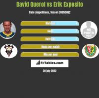 David Querol vs Erik Exposito h2h player stats