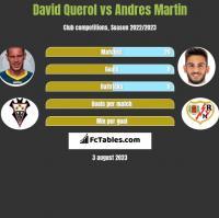 David Querol vs Andres Martin h2h player stats