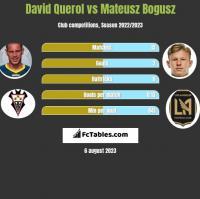 David Querol vs Mateusz Bogusz h2h player stats