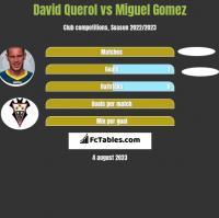 David Querol vs Miguel Gomez h2h player stats