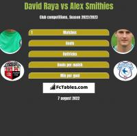 David Raya vs Alex Smithies h2h player stats
