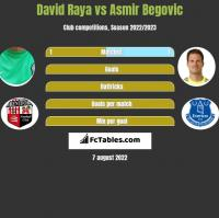 David Raya vs Asmir Begovic h2h player stats