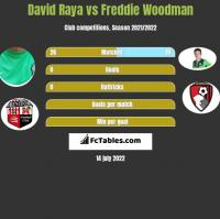 David Raya vs Freddie Woodman h2h player stats