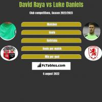 David Raya vs Luke Daniels h2h player stats