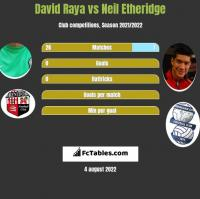 David Raya vs Neil Etheridge h2h player stats