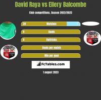 David Raya vs Ellery Balcombe h2h player stats