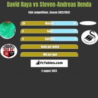 David Raya vs Steven-Andreas Benda h2h player stats