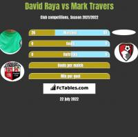 David Raya vs Mark Travers h2h player stats