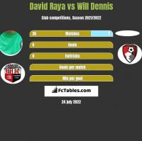 David Raya vs Will Dennis h2h player stats