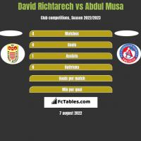 David Richtarech vs Abdul Musa h2h player stats