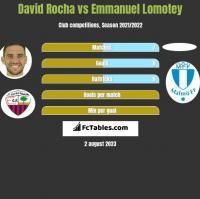 David Rocha vs Emmanuel Lomotey h2h player stats
