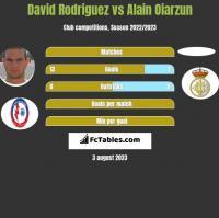 David Rodriguez vs Alain Oiarzun h2h player stats