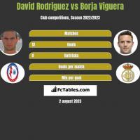 David Rodriguez vs Borja Viguera h2h player stats