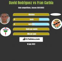David Rodriguez vs Fran Carbia h2h player stats