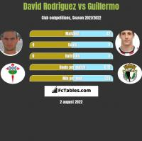David Rodriguez vs Guillermo h2h player stats