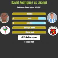 David Rodriguez vs Juanpi h2h player stats
