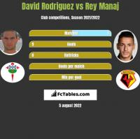 David Rodriguez vs Rey Manaj h2h player stats