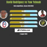 David Rodriguez vs Yaw Yeboah h2h player stats