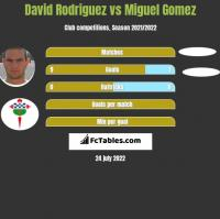 David Rodriguez vs Miguel Gomez h2h player stats