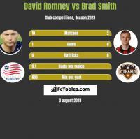 David Romney vs Brad Smith h2h player stats