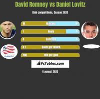 David Romney vs Daniel Lovitz h2h player stats