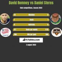 David Romney vs Daniel Steres h2h player stats