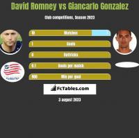 David Romney vs Giancarlo Gonzalez h2h player stats