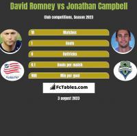 David Romney vs Jonathan Campbell h2h player stats