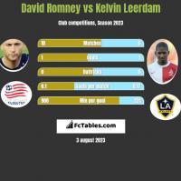 David Romney vs Kelvin Leerdam h2h player stats