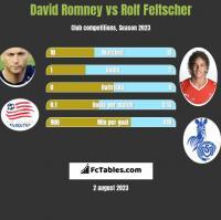 David Romney vs Rolf Feltscher h2h player stats