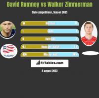 David Romney vs Walker Zimmerman h2h player stats