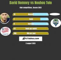 David Romney vs Nouhou Tolo h2h player stats