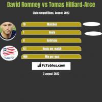 David Romney vs Tomas Hilliard-Arce h2h player stats