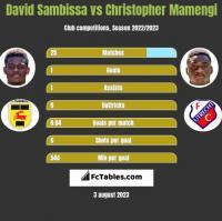 David Sambissa vs Christopher Mamengi h2h player stats