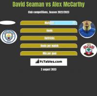 David Seaman vs Alex McCarthy h2h player stats