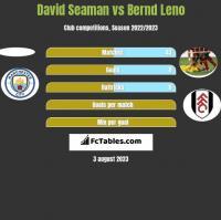 David Seaman vs Bernd Leno h2h player stats