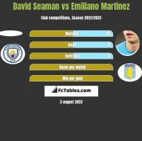 David Seaman vs Emiliano Martinez h2h player stats