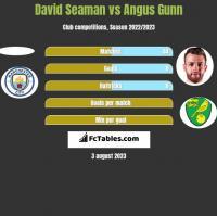 David Seaman vs Angus Gunn h2h player stats
