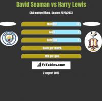 David Seaman vs Harry Lewis h2h player stats