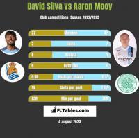 David Silva vs Aaron Mooy h2h player stats