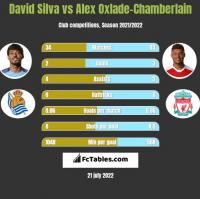 David Silva vs Alex Oxlade-Chamberlain h2h player stats