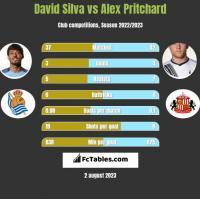 David Silva vs Alex Pritchard h2h player stats