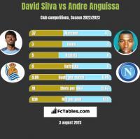 David Silva vs Andre Anguissa h2h player stats