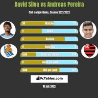 David Silva vs Andreas Pereira h2h player stats