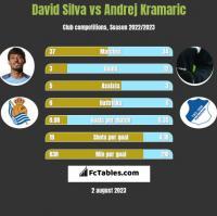 David Silva vs Andrej Kramaric h2h player stats