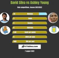 David Silva vs Ashley Young h2h player stats