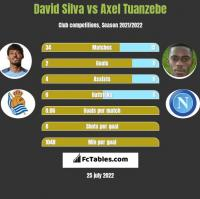 David Silva vs Axel Tuanzebe h2h player stats